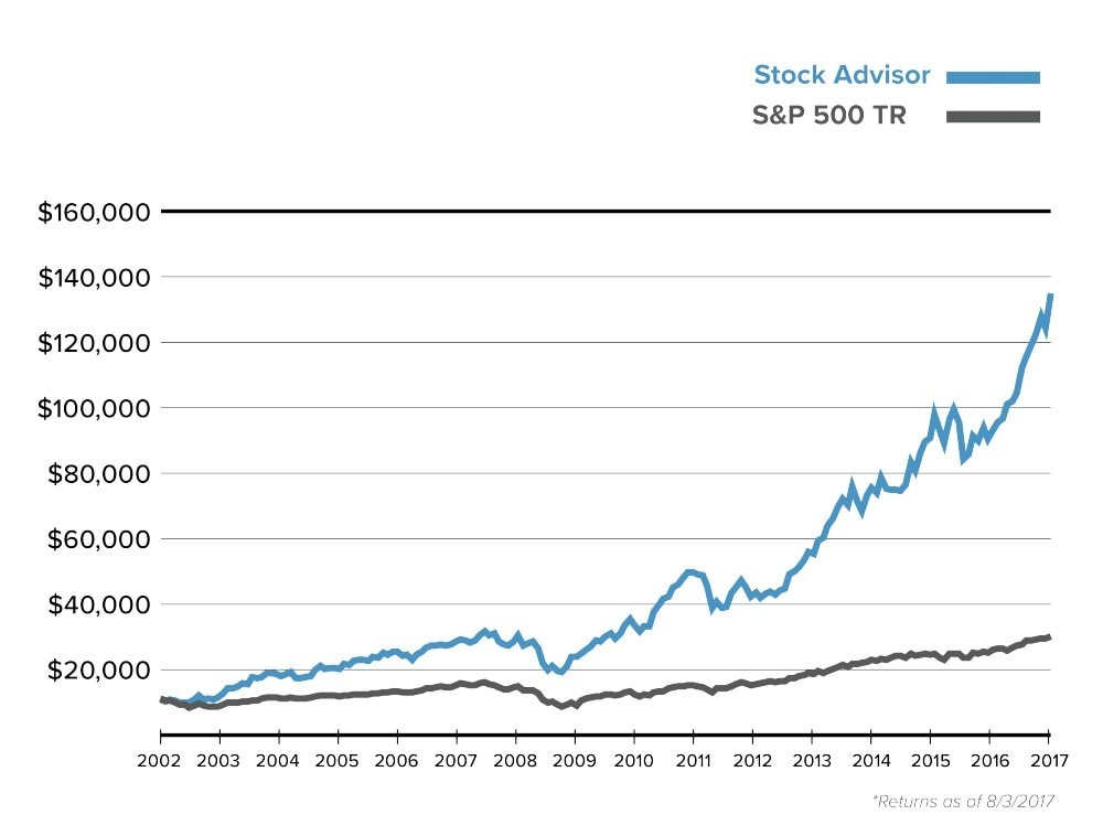 Stock Advisor vs S&P 500 Graph