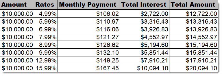 monthly student loan rates