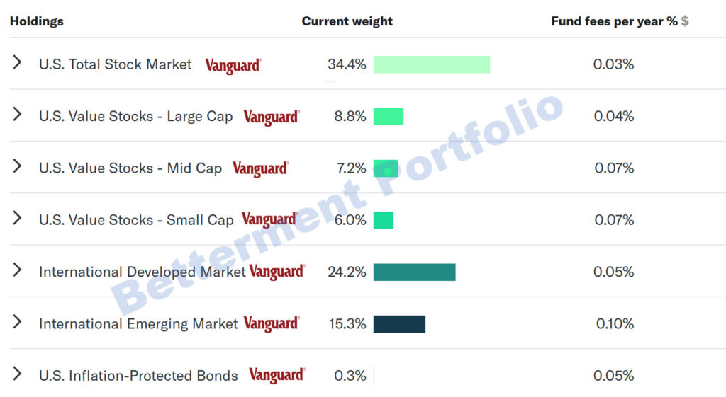 vanguard in betterment portfolio
