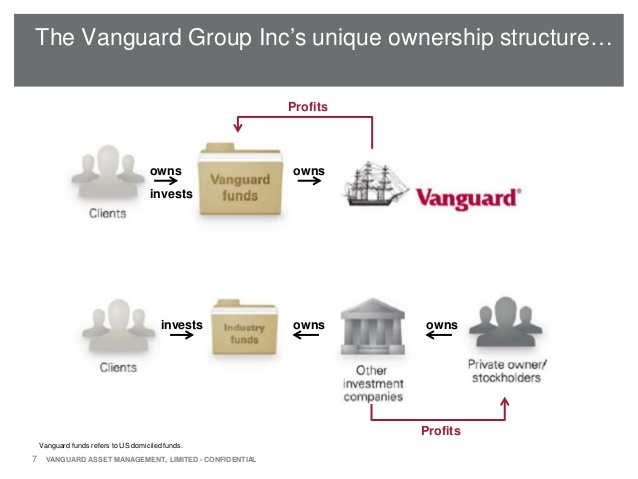 vanguard ownership structure